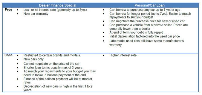 Car finance broker fees